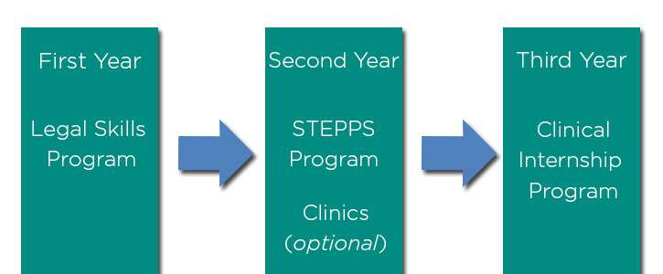The sequential curriculum path at California Western: First year Legal Skills Program, second year STEPPS Program, third year Clinical Internship Program