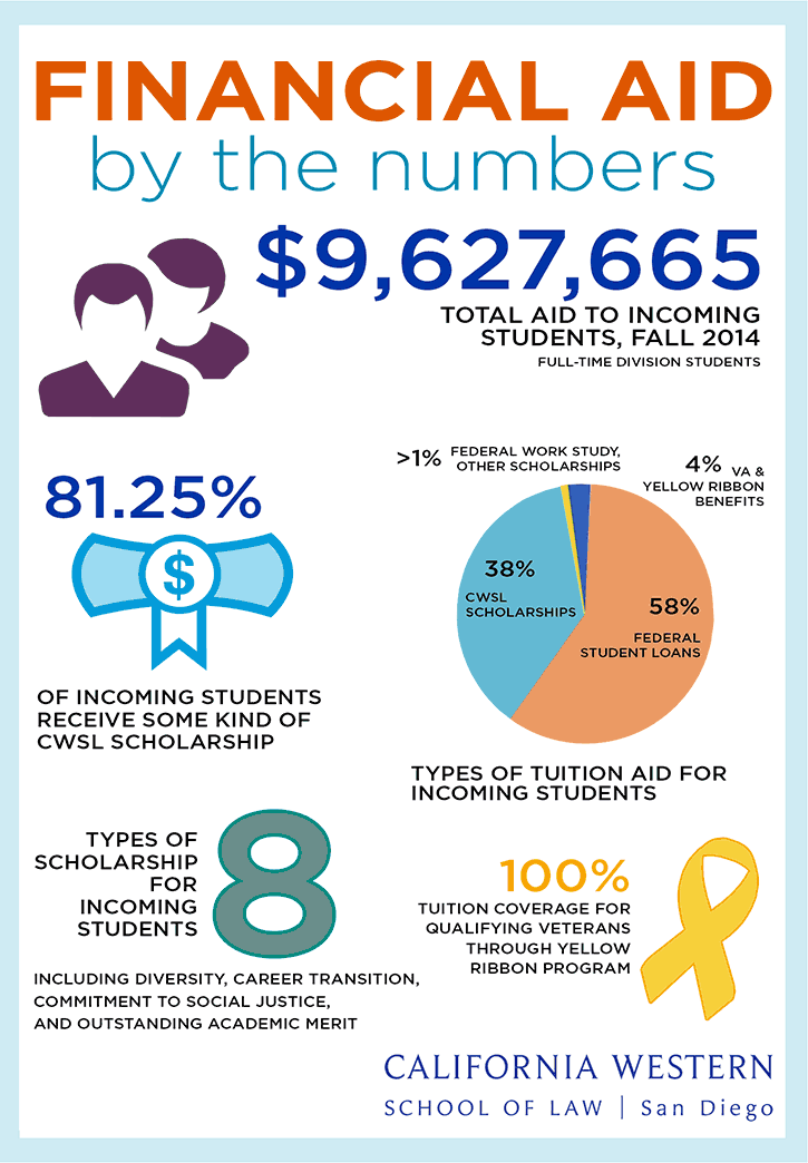 Financial Aid by the numbers infographic